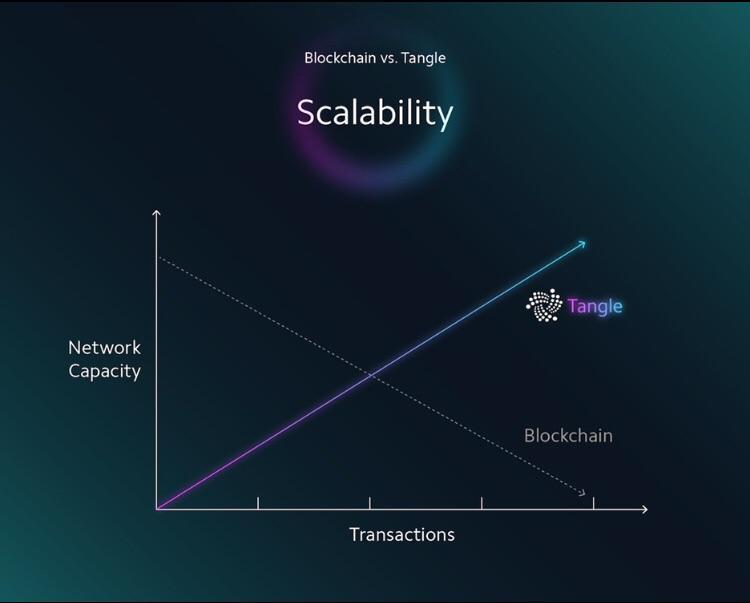 De schaalbaarheid van IOTA afgebeeld