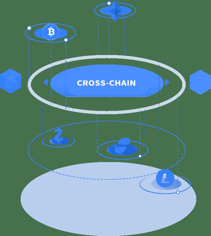 Cross-chain transacties structuur - Wanchain