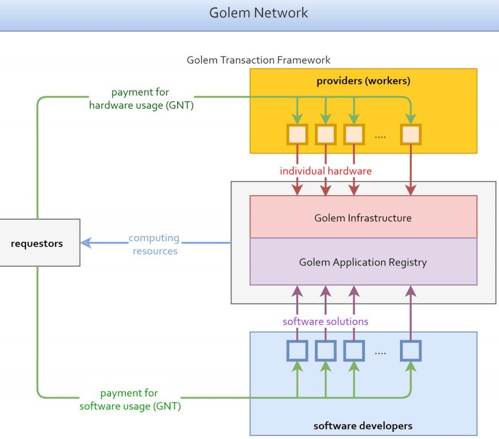 Golem-Network