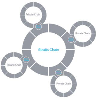 Stratis-blockchain-sidechains