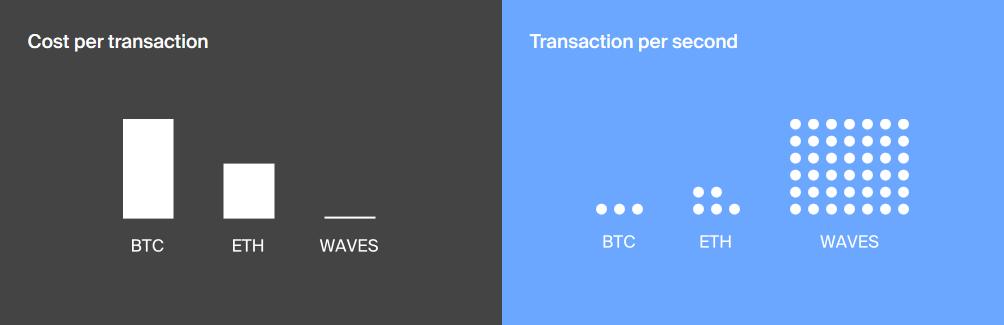 Waves NG transactiekosten en transactiesnelheid